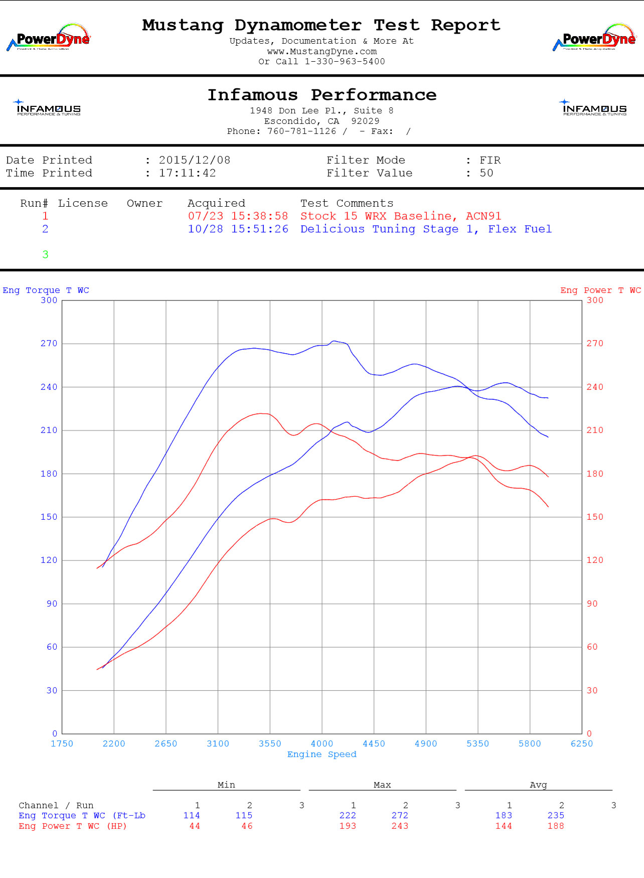Delicious Tuning Mk1+ Flex Fuel Kit Features: 2015+ Subaru