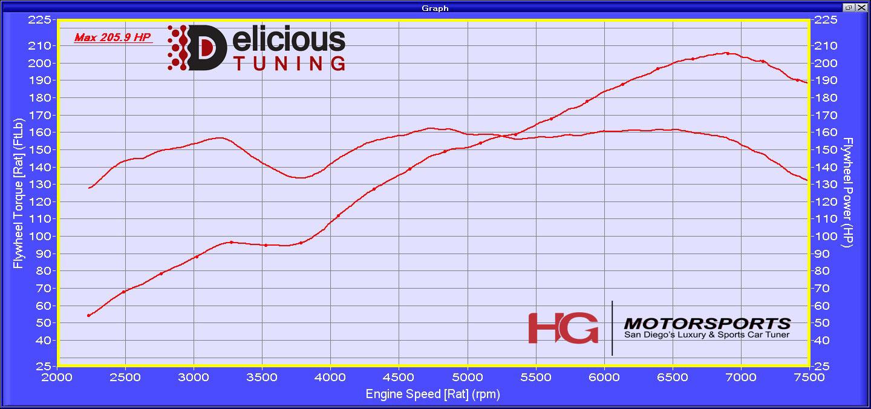 Delicious Tuning 200 Whp E85 Stock Headers Ecutek