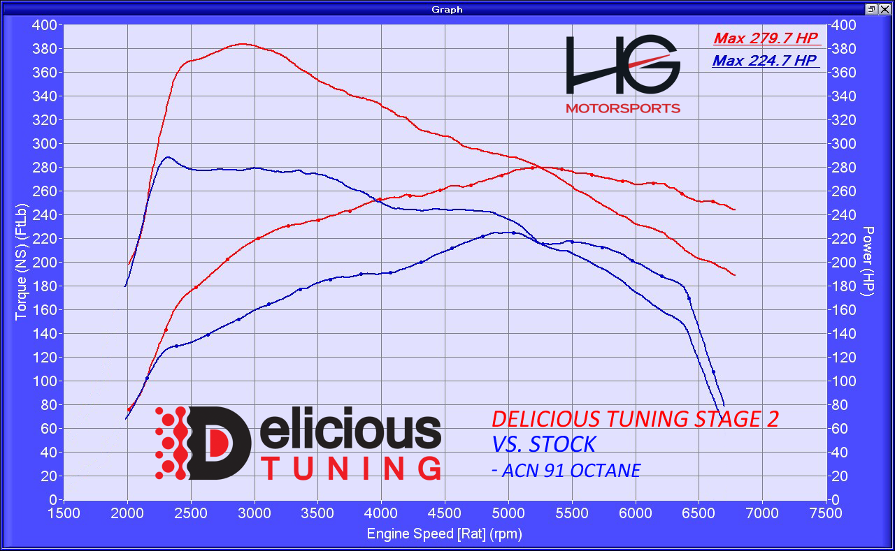 Mustang Ecoboost Stage 2 Tune Delicious Tuning