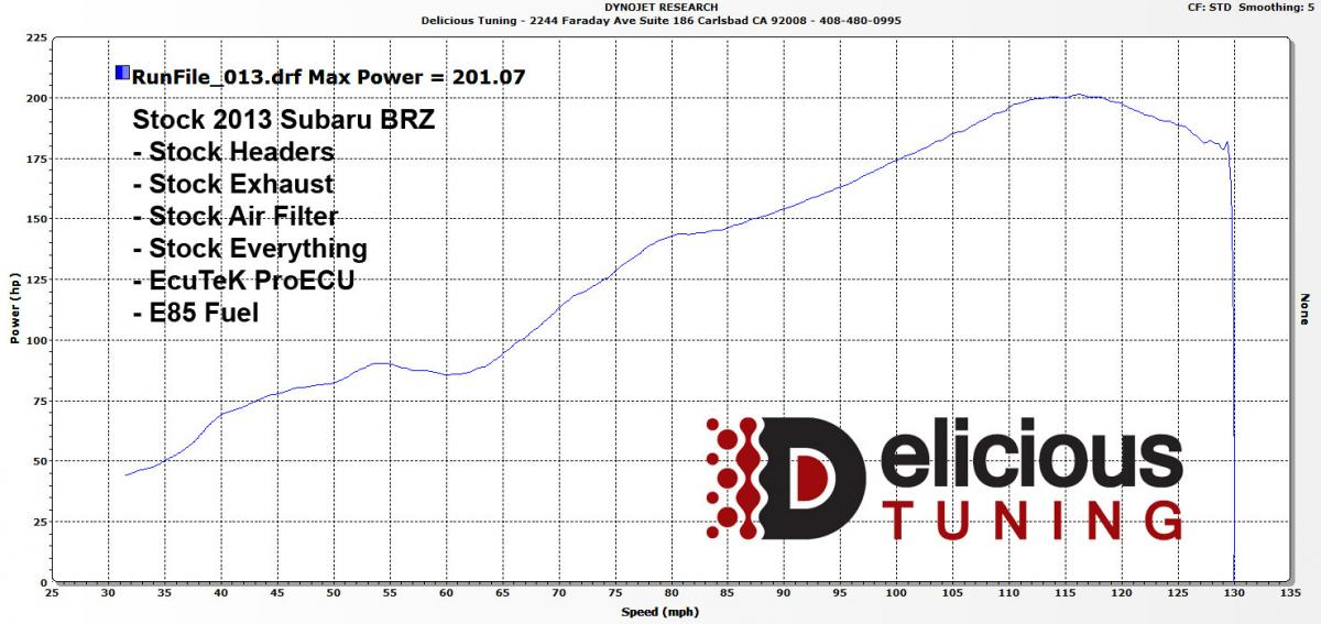 Completely Stock Brz Frs Breaks 200 Whp On E85 And Ecutek Proecu Racerom Delicious Tuning