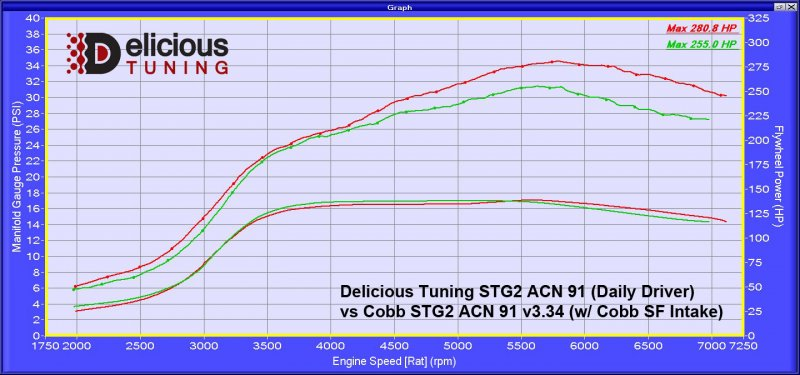 Sti Stage 2 Tune Delicious Tuning