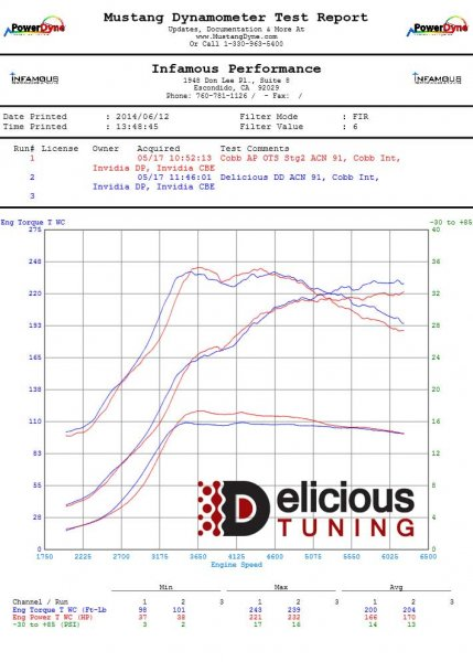 02-14 WRX Stage 2 Tune | Delicious Tuning