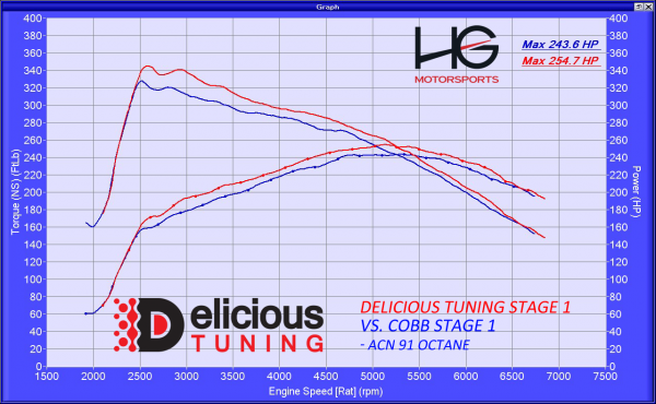 Mustang Ecoboost Stage 1 Tune Delicious Tuning
