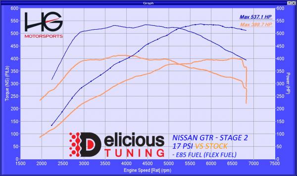 Gt R Stage 2 Flex Fuel Tune Delicious Tuning
