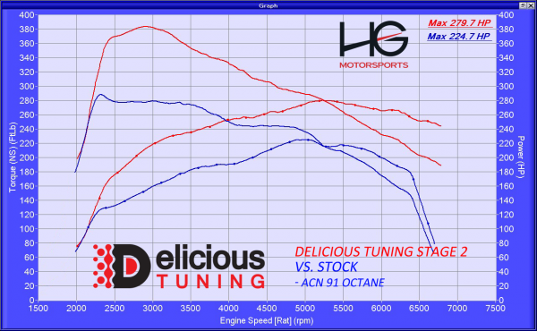 Mustang EcoBoost Stage 2 Tune | Delicious Tuning